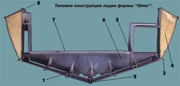 изготовление шпангоутов лодок